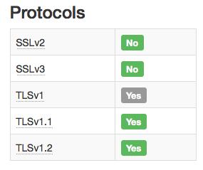 20150220_protocols